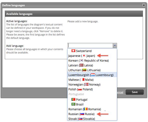 Signavio neue Sprachen